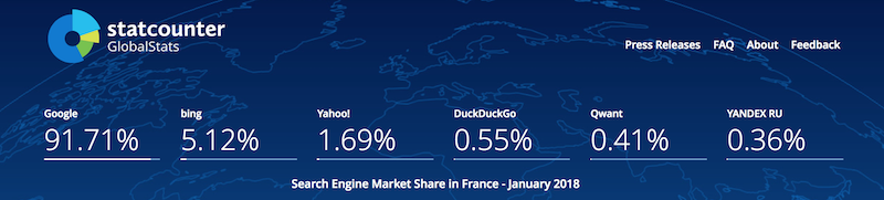 Statistiques d'utilisation des moteurs de recherche en France